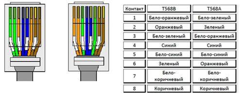 Схема обтиску витої пари для підключення до Інтернету: види кабелів, процес обтиску та схема