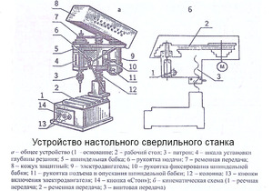 Пристрій свердлильних верстатів: пристрій, принцип роботи, різновиди