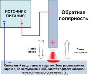 Зворотна і пряма полярність при зварюванні інвертором, відмінність полярності при зварювальних роботах