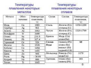Таблиця температур плавлення різних металів, і при скількох градусах вони плавляться